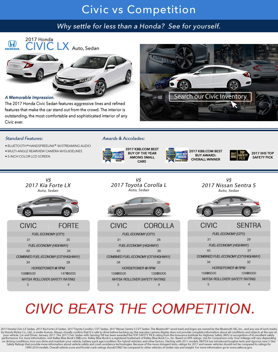 Civic vs Competition Banner