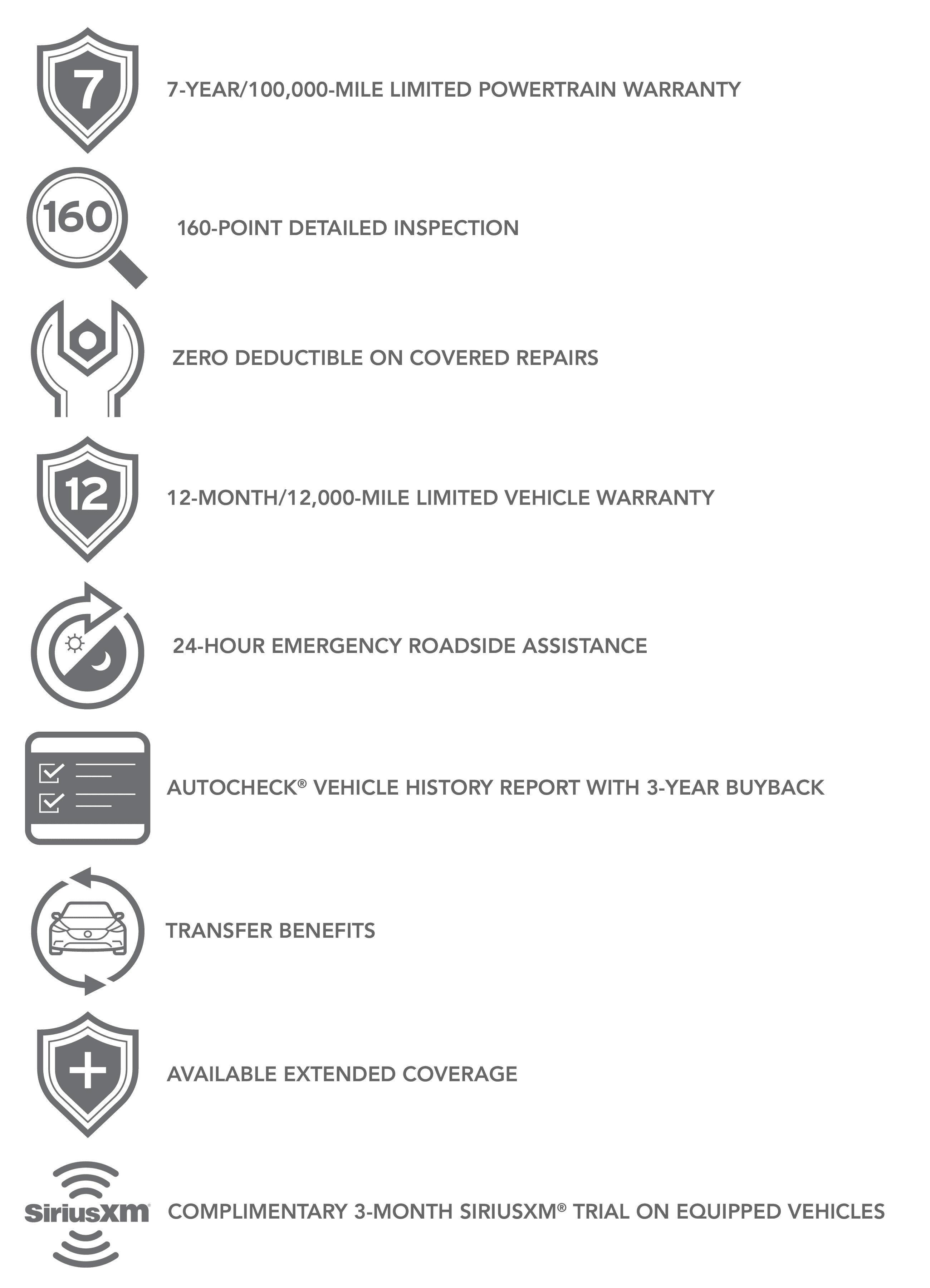 Mazda CPO Checkpoints