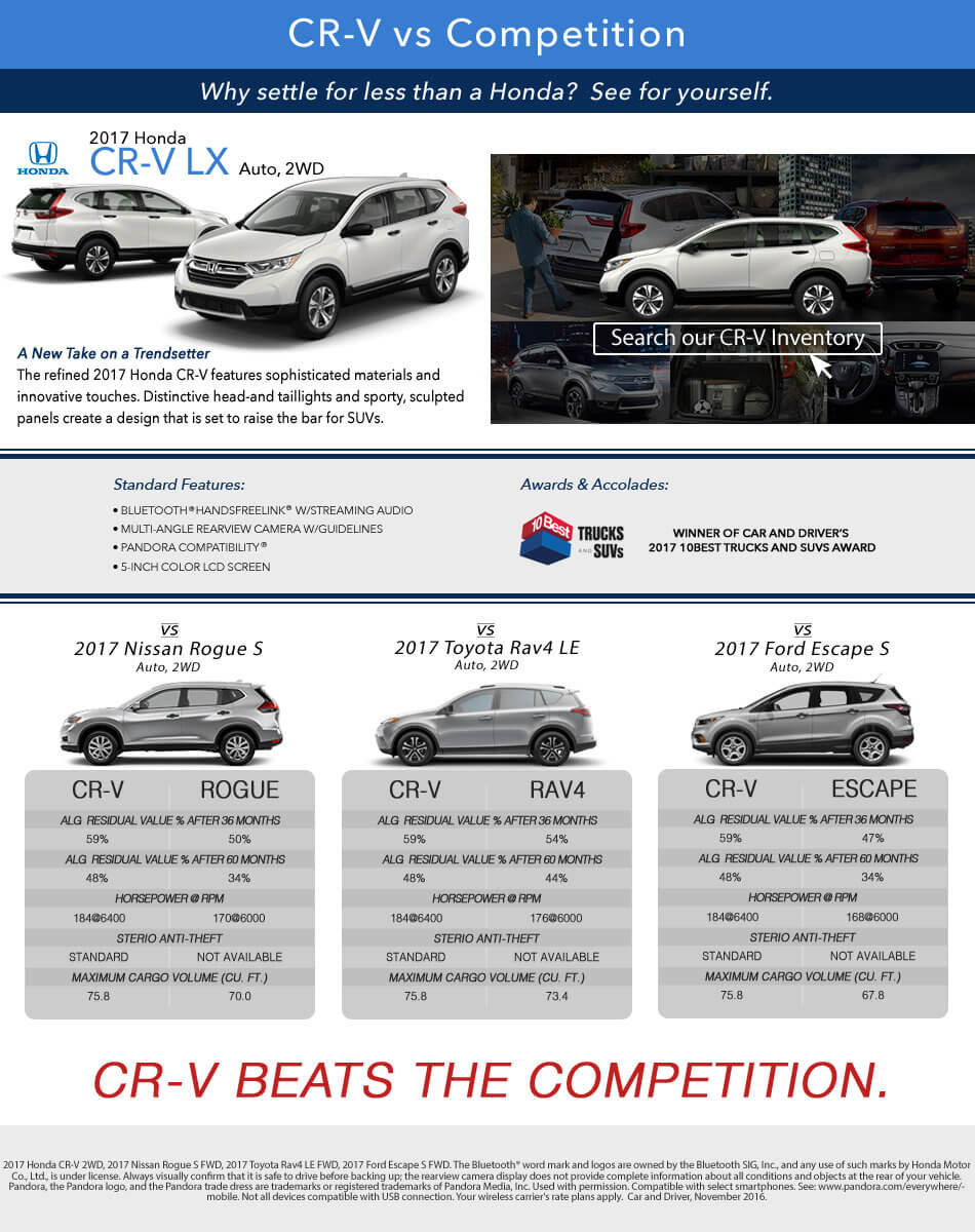 CR-V vs Competition