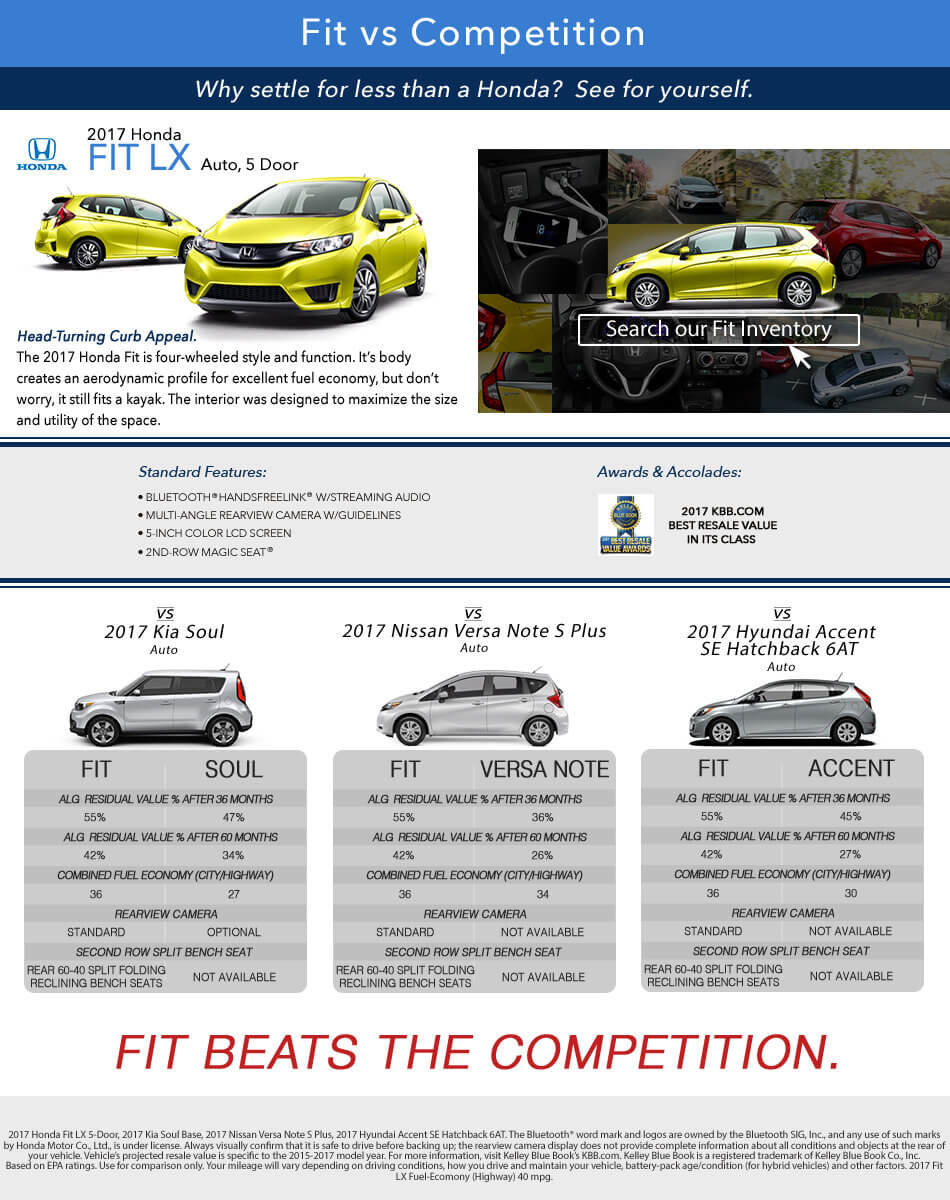 Fit vs Competition