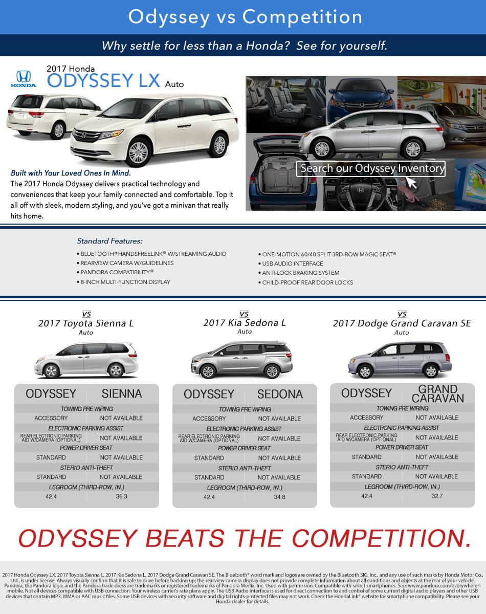 Odyssey vs Competition