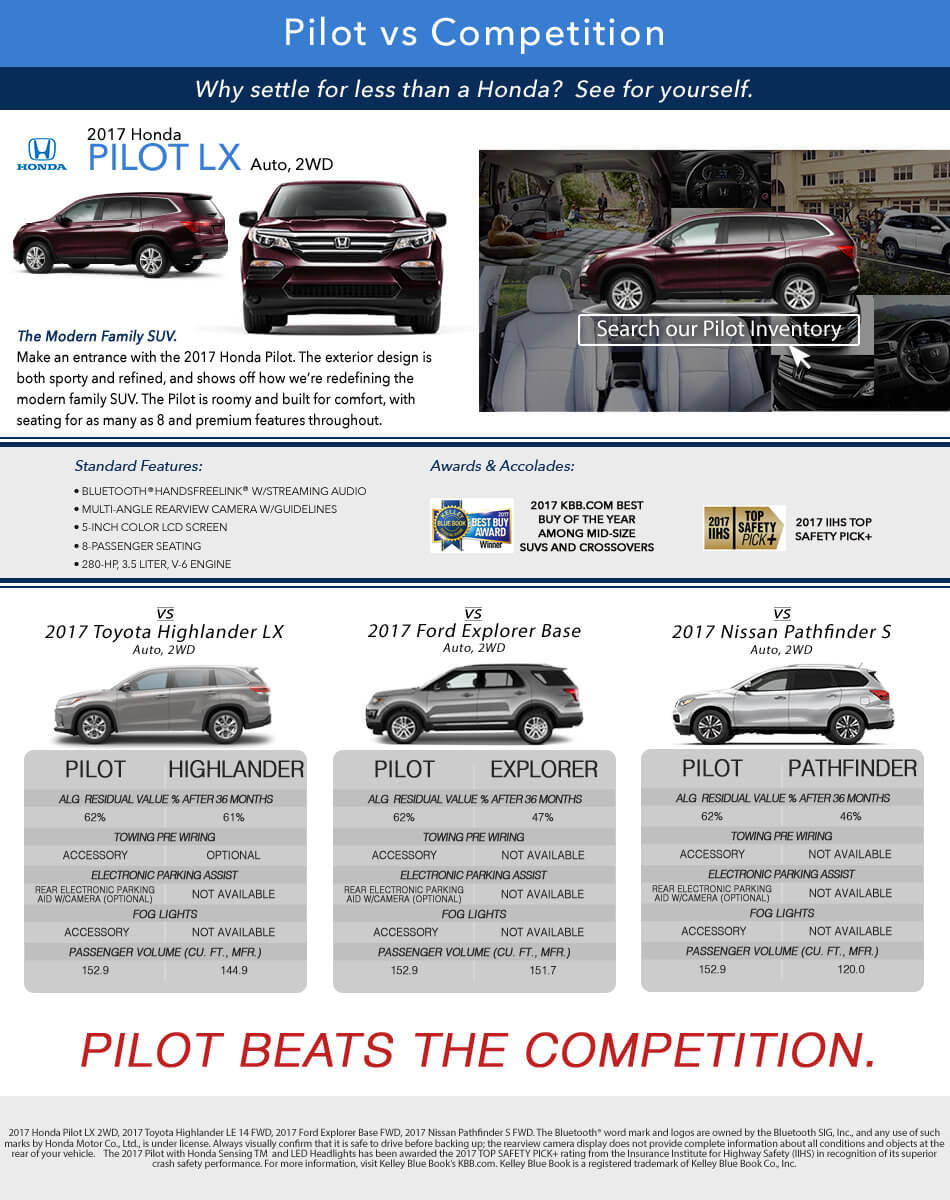 Pilot vs Competition
