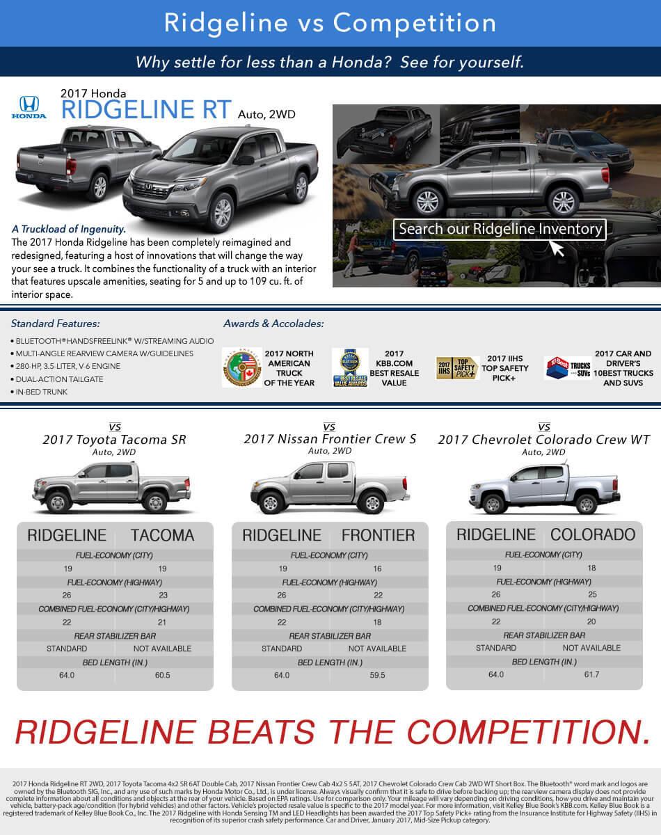 Ridgeline vs Competition